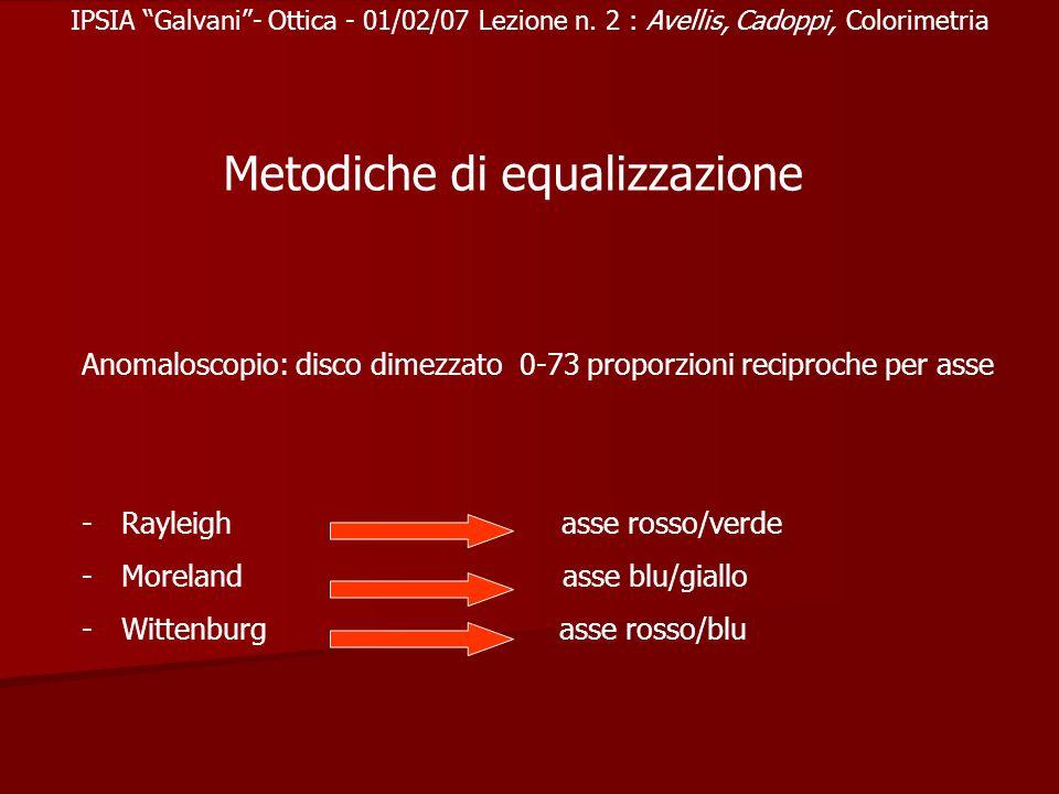 Metodiche di equalizzazione