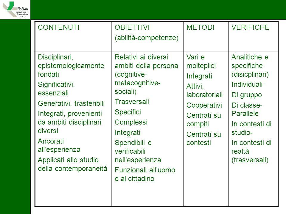 CONTENUTI OBIETTIVI. (abilità-competenze) METODI. VERIFICHE. Disciplinari, epistemologicamente fondati.