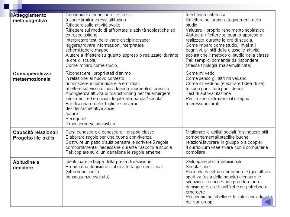 Favoloso PREMESSA L'idea di costruire un curricolo,declinato per competenze  ZN97