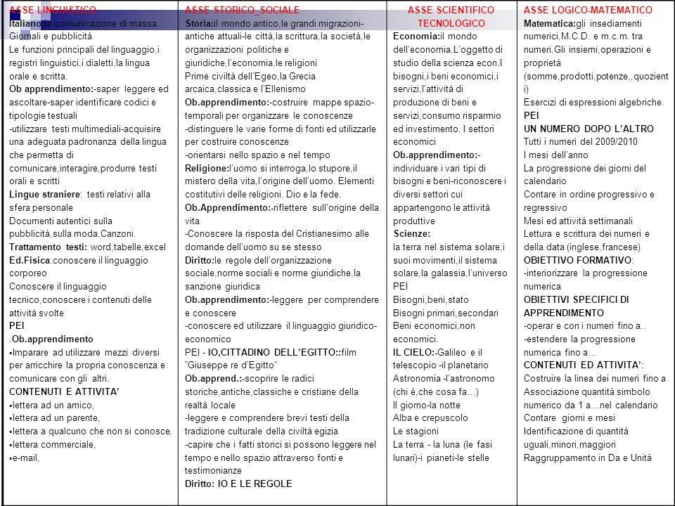 ASSE LINGUISTICO Italiano:la comunicazione di massa. Giornali e pubblicità.