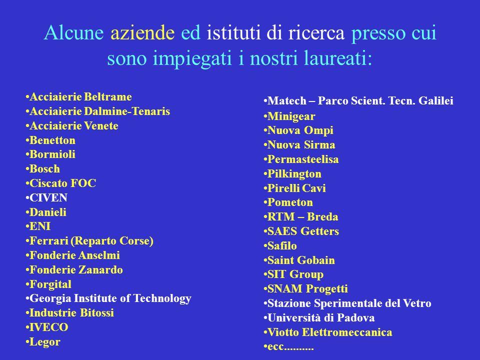 Alcune aziende ed istituti di ricerca presso cui sono impiegati i nostri laureati:
