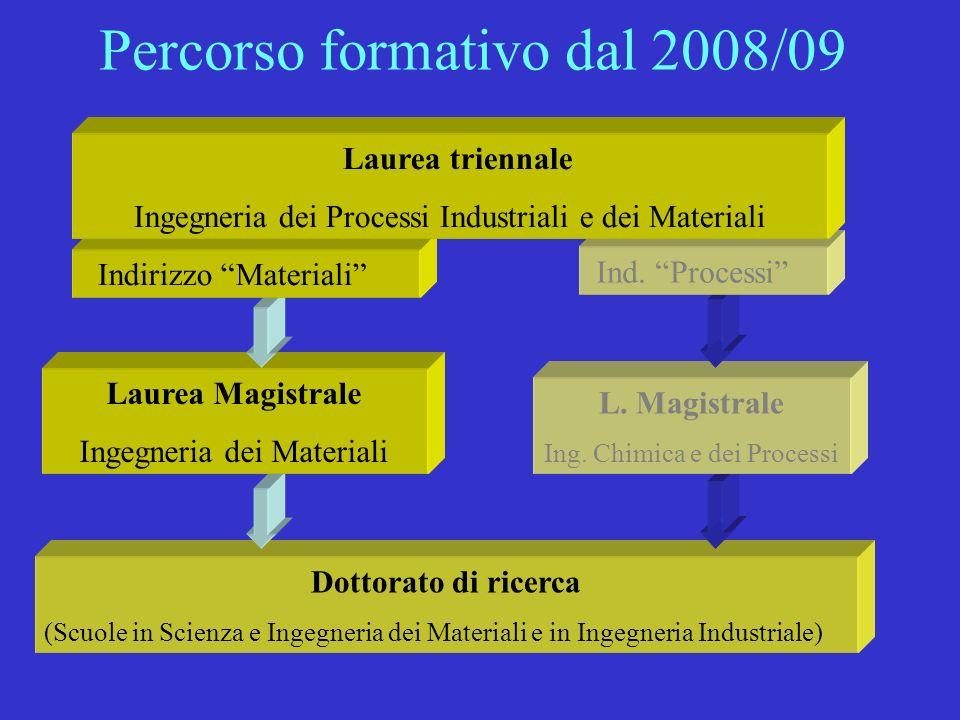 Percorso formativo dal 2008/09