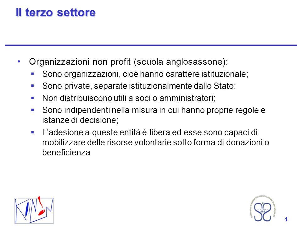 Il terzo settore Organizzazioni non profit (scuola anglosassone):
