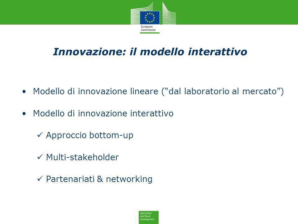 Innovazione: il modello interattivo