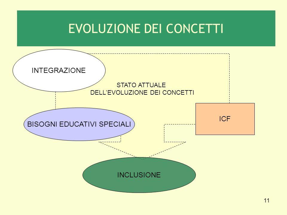 EVOLUZIONE DEI CONCETTI
