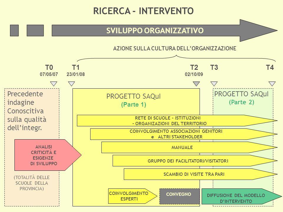 RICERCA - INTERVENTO SVILUPPO ORGANIZZATIVO T0 T1 T2 T3 T4 Precedente