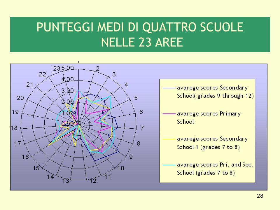 PUNTEGGI MEDI DI QUATTRO SCUOLE NELLE 23 AREE