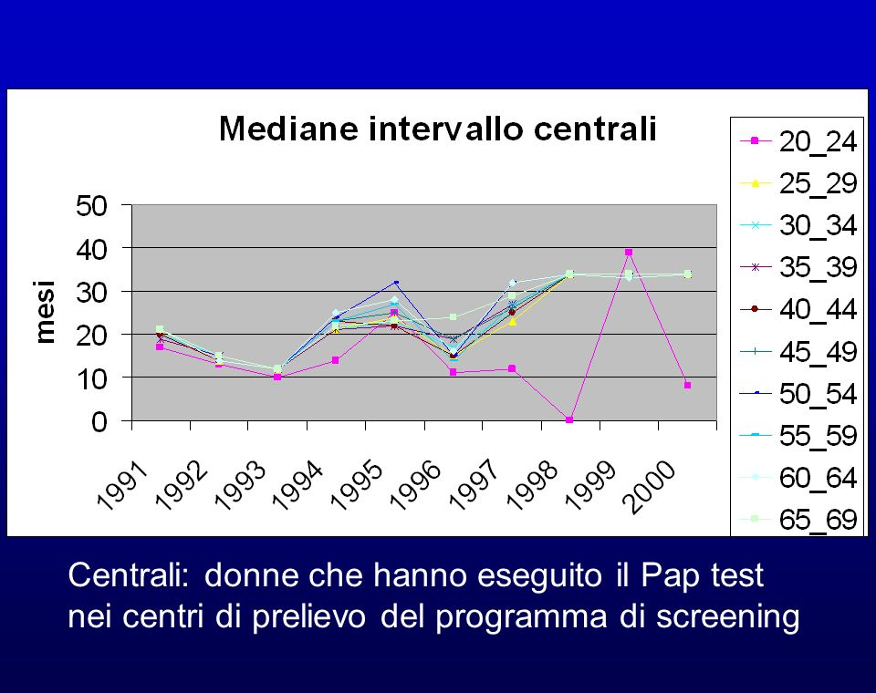 Centrali: donne che hanno eseguito il Pap test