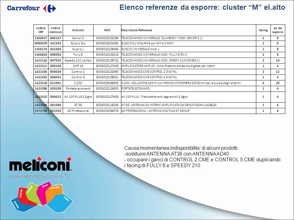 Elenco referenze da esporre: cluster M el.alto