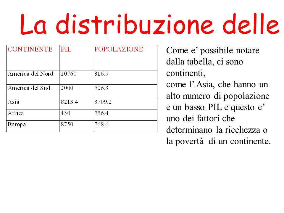 La distribuzione delle risorse