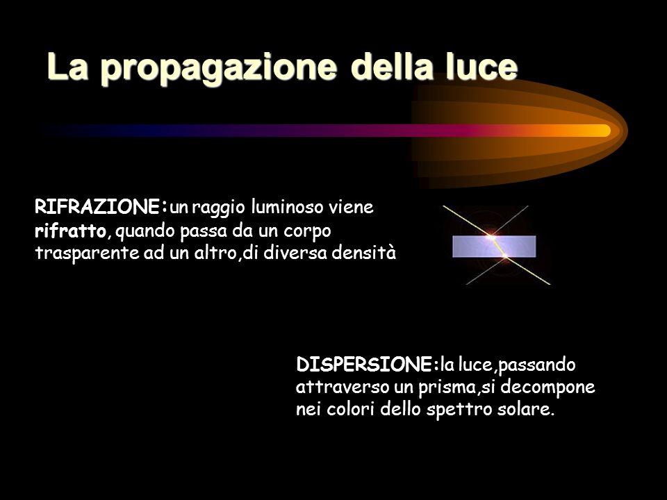 La propagazione della luce