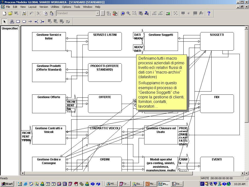Definiamo tutti i macro processi aziendali di primo livello ed i relativi flussi di dati con i macro-archivi (datastore)