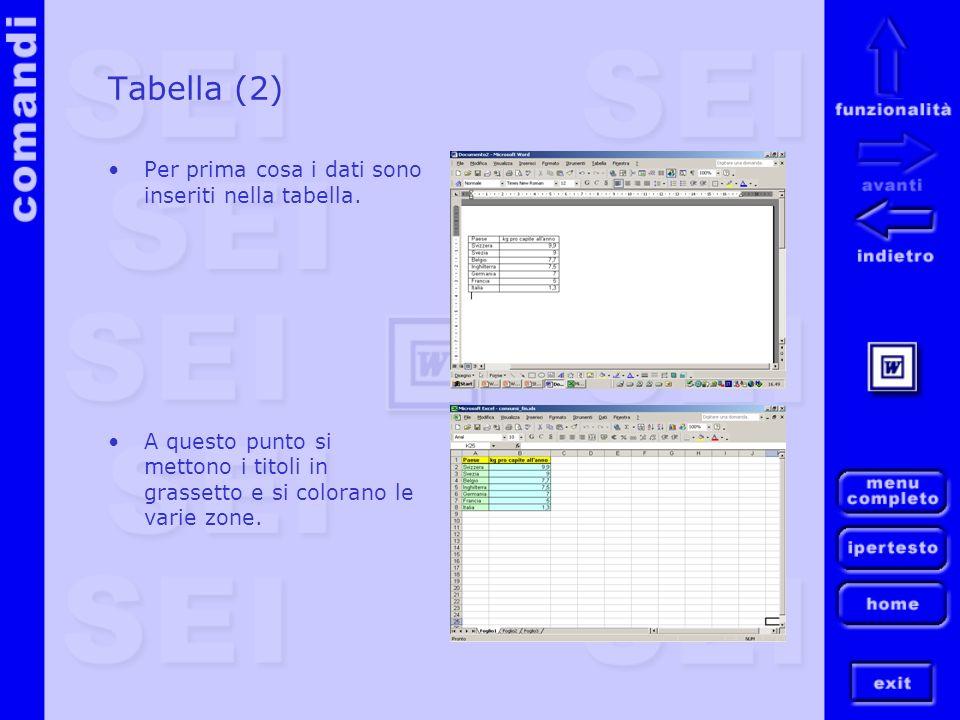 Tabella (2) Per prima cosa i dati sono inseriti nella tabella.