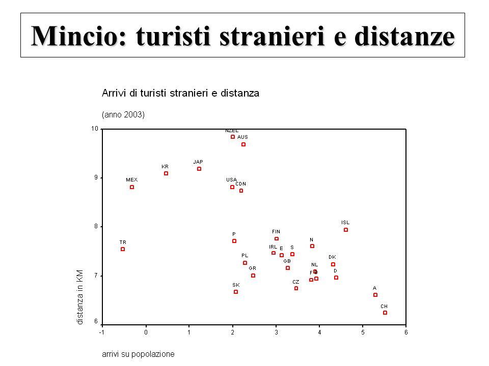 Mincio: turisti stranieri e distanze