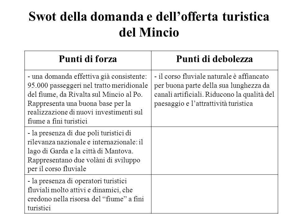 Swot della domanda e dell'offerta turistica del Mincio
