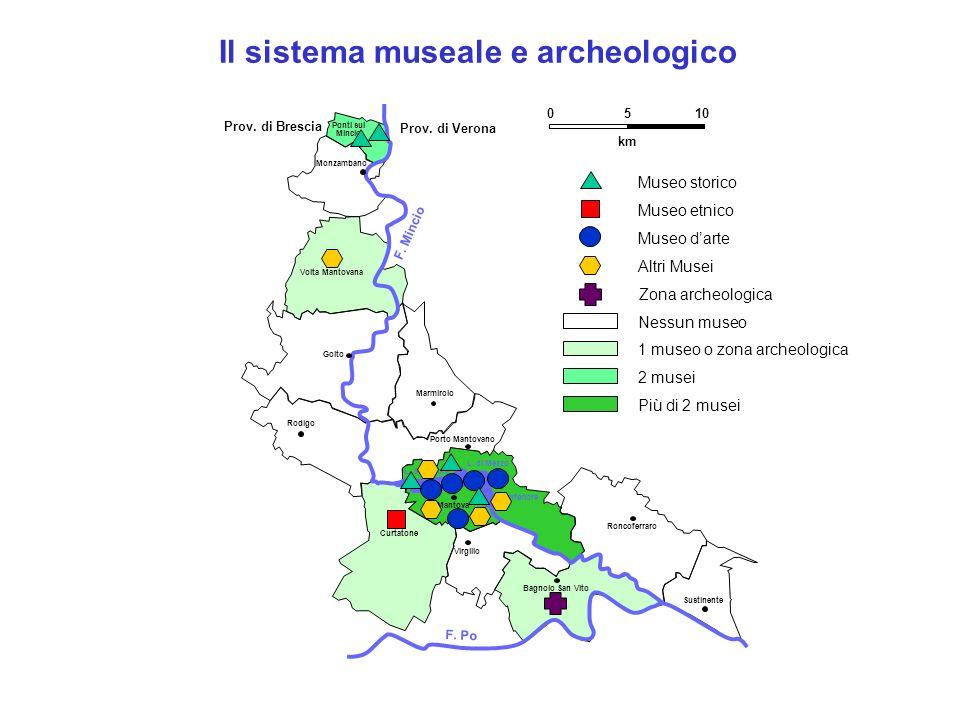 Il sistema museale e archeologico