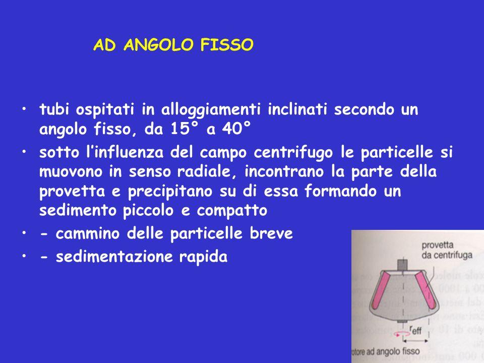 AD ANGOLO FISSO tubi ospitati in alloggiamenti inclinati secondo un angolo fisso, da 15° a 40°