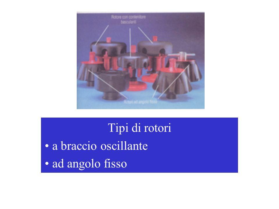 Tipi di rotori a braccio oscillante ad angolo fisso