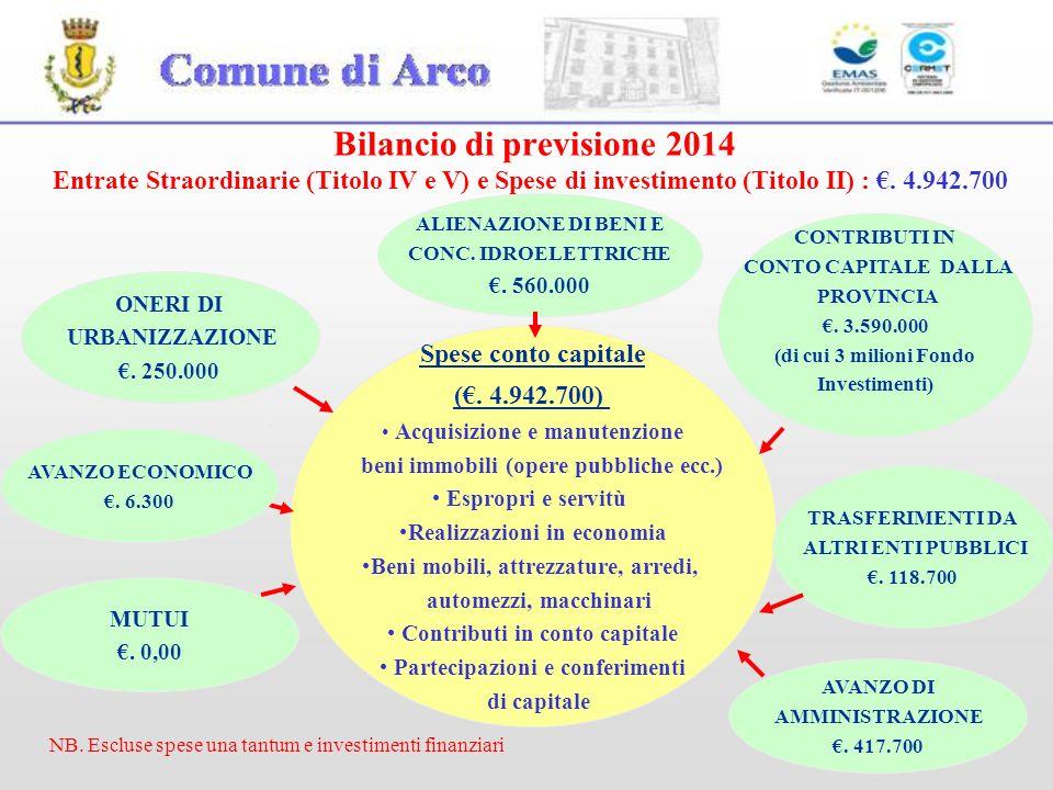 Bilancio di previsione 2014 Entrate Straordinarie (Titolo IV e V) e Spese di investimento (Titolo II) : €. 4.942.700