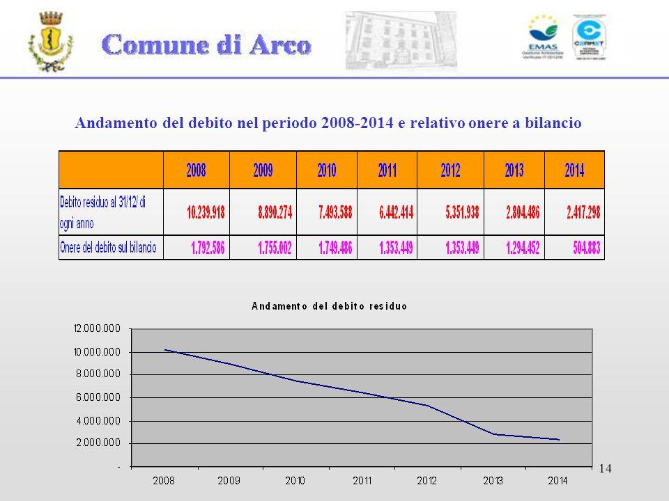 Andamento del debito nel periodo 2008-2014 e relativo onere a bilancio