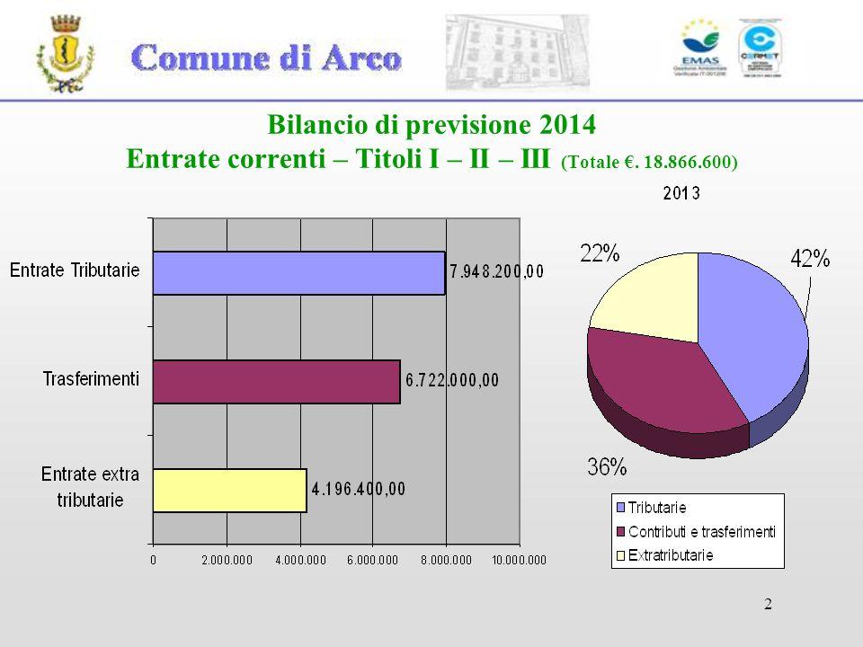 Bilancio di previsione 2014 Entrate correnti – Titoli I – II – III (Totale €. 18.866.600)
