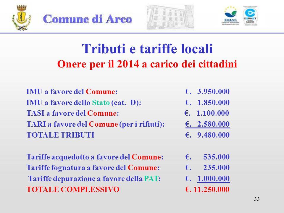 Tributi e tariffe locali Onere per il 2014 a carico dei cittadini