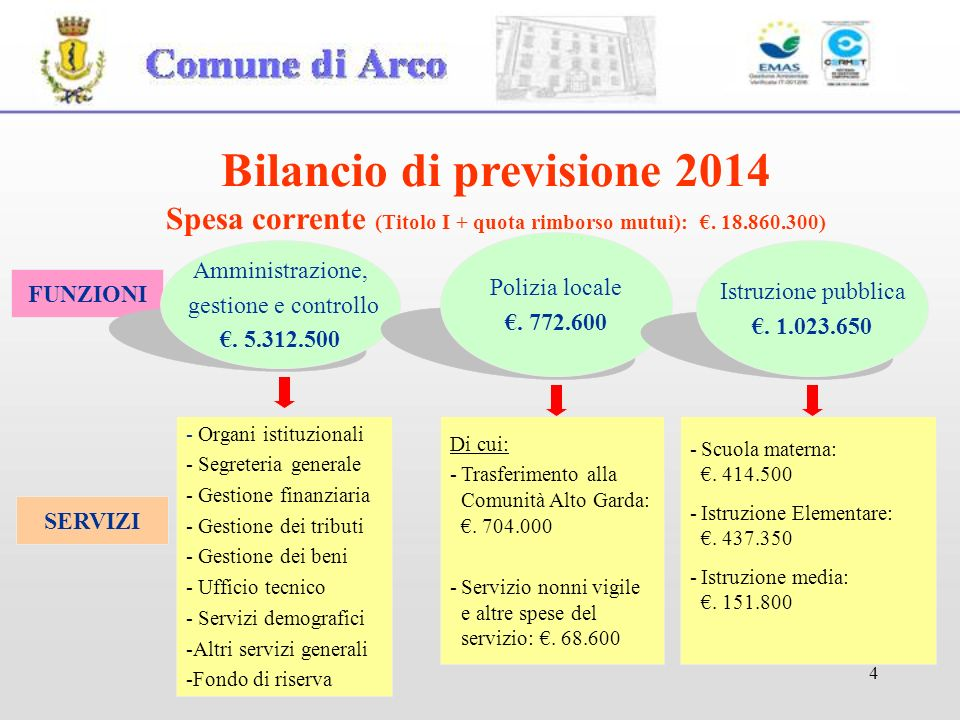 Bilancio di previsione 2014 Spesa corrente (Titolo I + quota rimborso mutui): €. 18.860.300)
