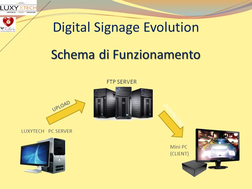 Digital Signage Evolution