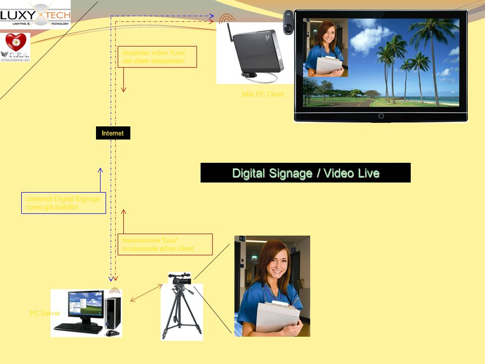 Digital Signage / Video Live