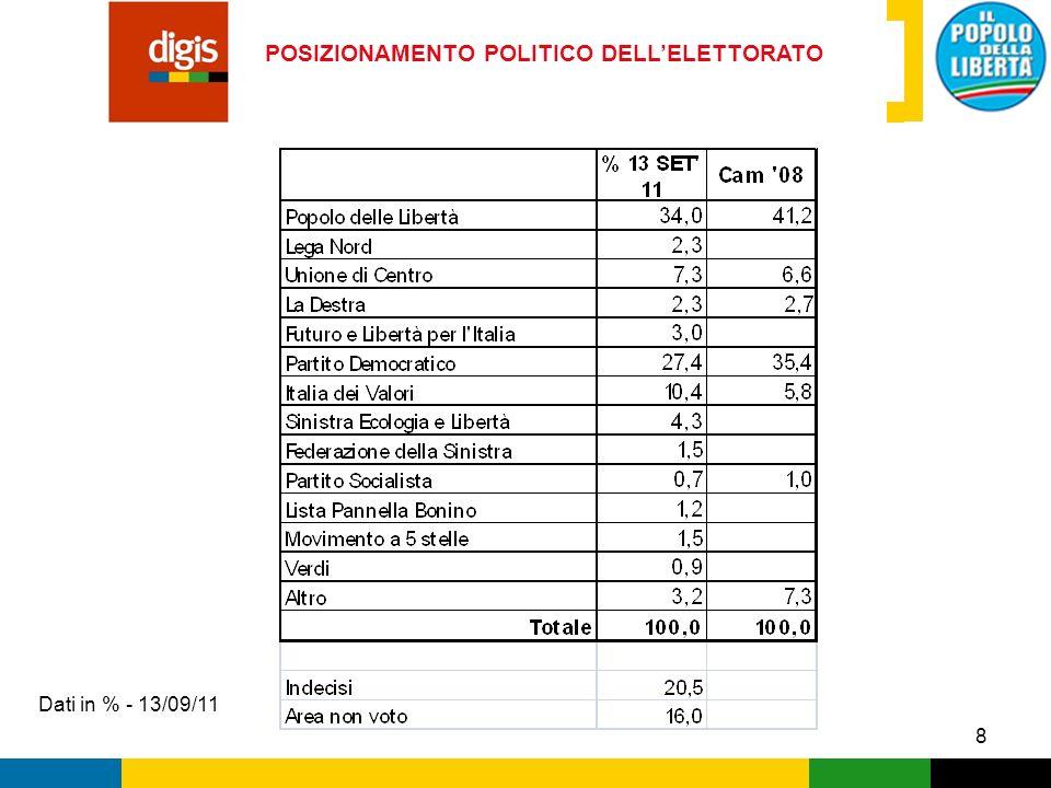 POSIZIONAMENTO POLITICO DELL'ELETTORATO
