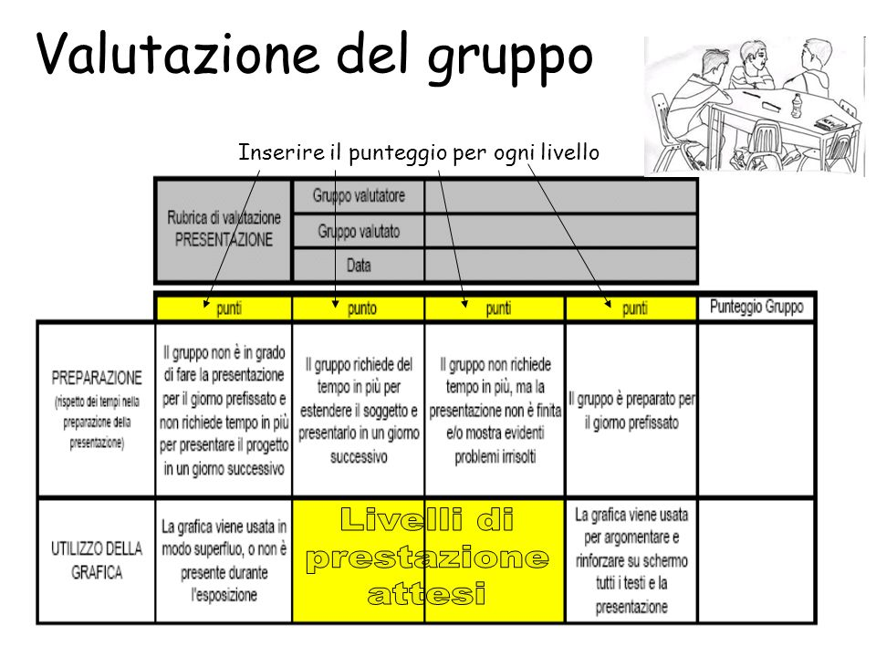 Valutazione del gruppo