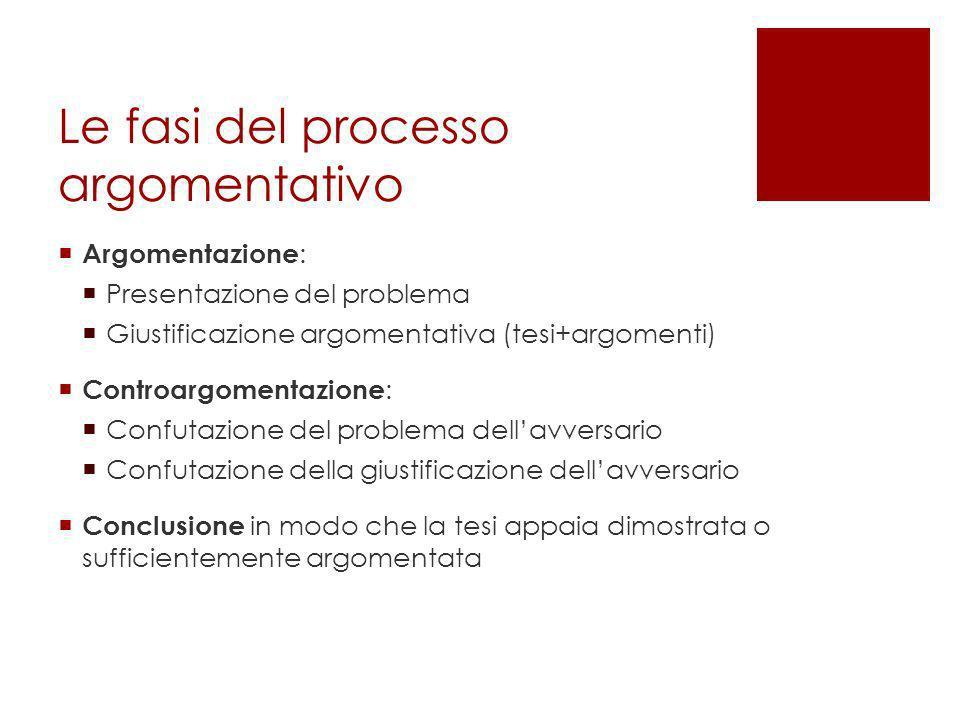 Le fasi del processo argomentativo