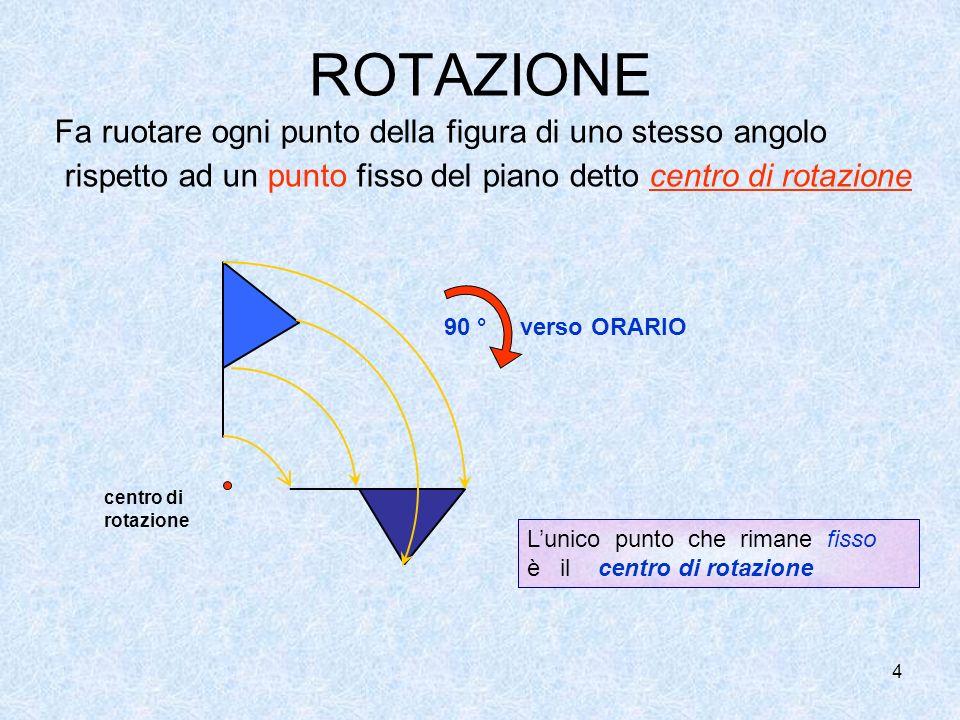 ROTAZIONE Fa ruotare ogni punto della figura di uno stesso angolo rispetto ad un punto fisso del piano detto centro di rotazione.