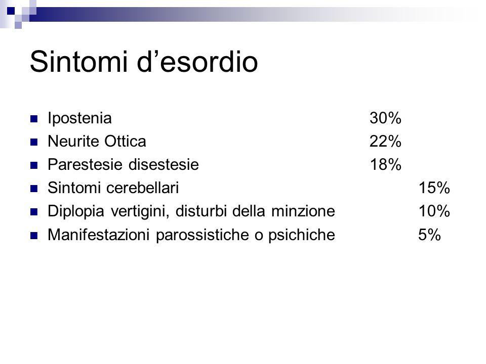 Sintomi d'esordio Ipostenia 30% Neurite Ottica 22%