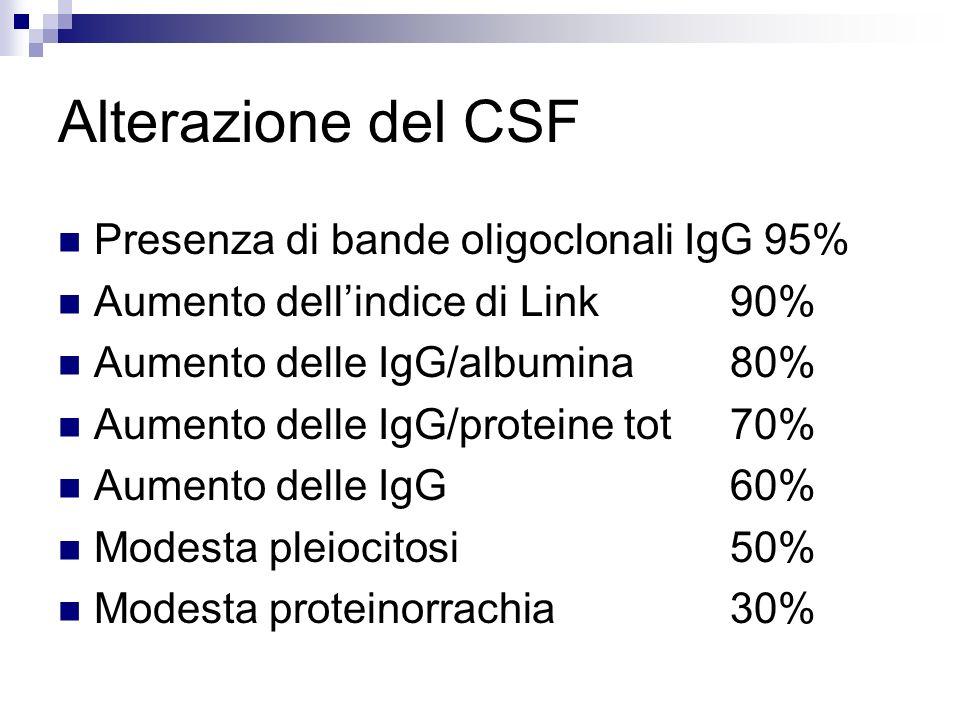 Alterazione del CSF Presenza di bande oligoclonali IgG 95%
