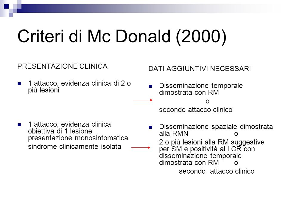 Criteri di Mc Donald (2000) PRESENTAZIONE CLINICA