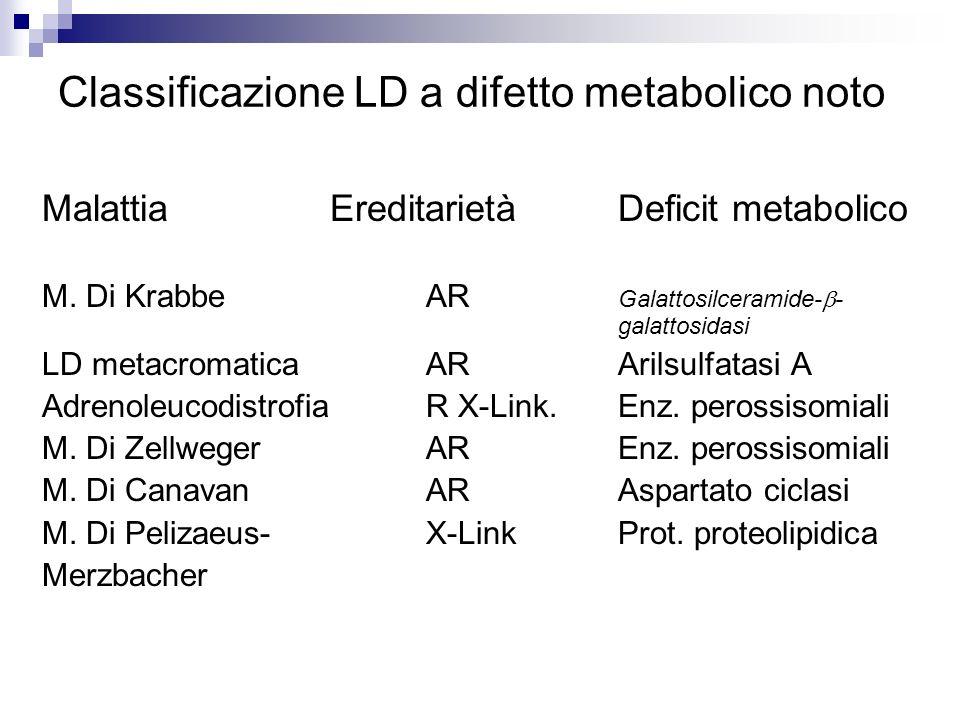 Classificazione LD a difetto metabolico noto