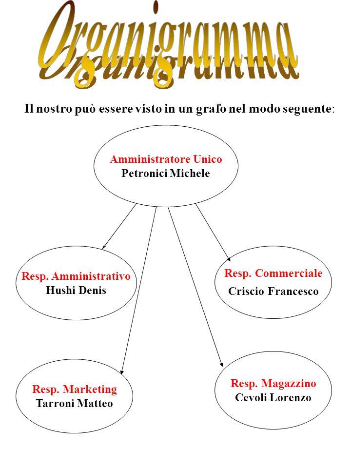Organigramma Il nostro può essere visto in un grafo nel modo seguente:
