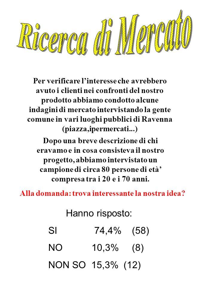 Ricerca di Mercato Hanno risposto: SI 74,4% (58) NO 10,3% (8)