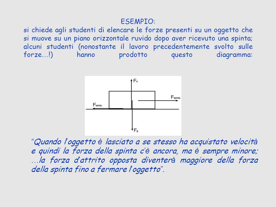 ESEMPIO: si chiede agli studenti di elencare le forze presenti su un oggetto che si muove su un piano orizzontale ruvido dopo aver ricevuto una spinta; alcuni studenti (nonostante il lavoro precedentemente svolto sulle forze…!) hanno prodotto questo diagramma: