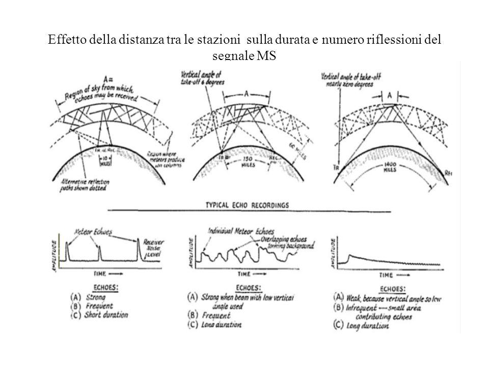 Effetto della distanza tra le stazioni sulla durata e numero riflessioni del segnale MS