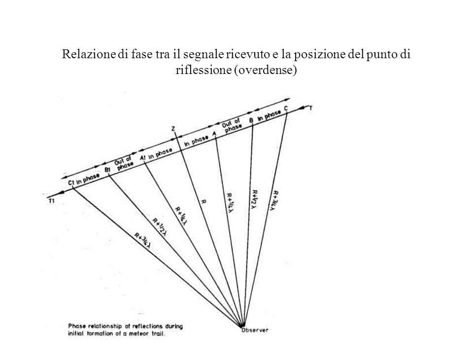 Relazione di fase tra il segnale ricevuto e la posizione del punto di riflessione (overdense)
