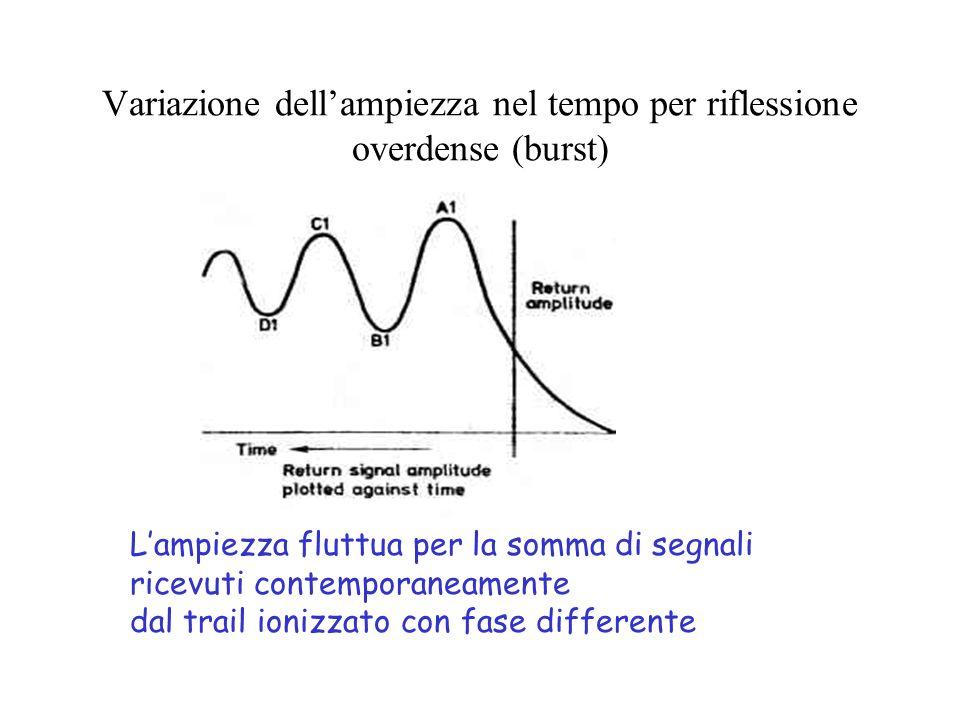 Variazione dell'ampiezza nel tempo per riflessione overdense (burst)