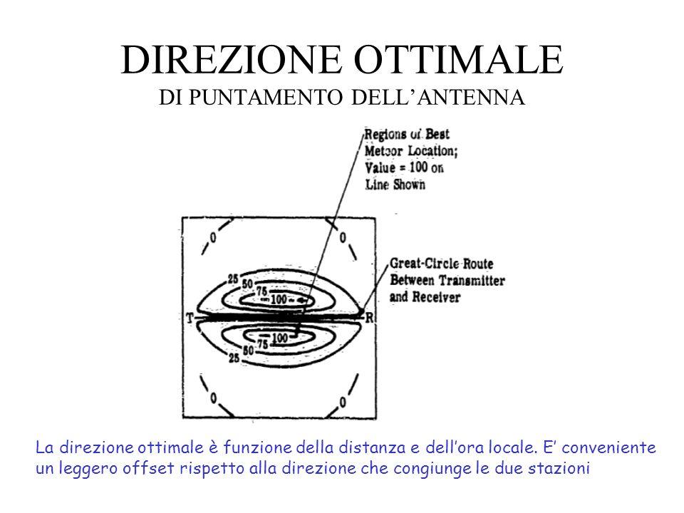 DIREZIONE OTTIMALE DI PUNTAMENTO DELL'ANTENNA