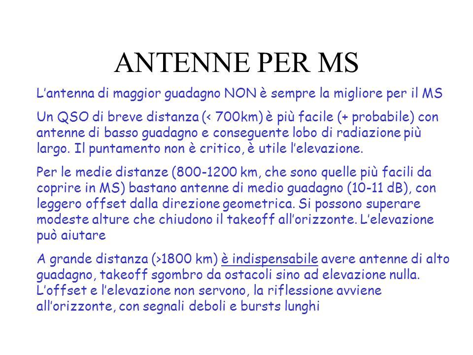 ANTENNE PER MS L'antenna di maggior guadagno NON è sempre la migliore per il MS.