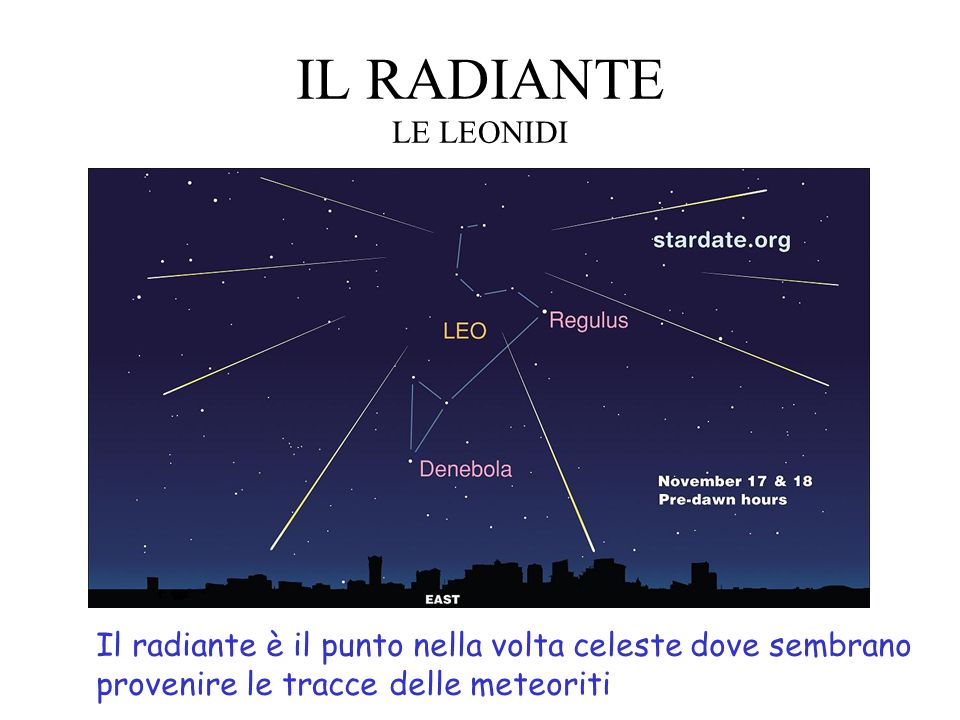 IL RADIANTE LE LEONIDI Il radiante è il punto nella volta celeste dove sembrano.