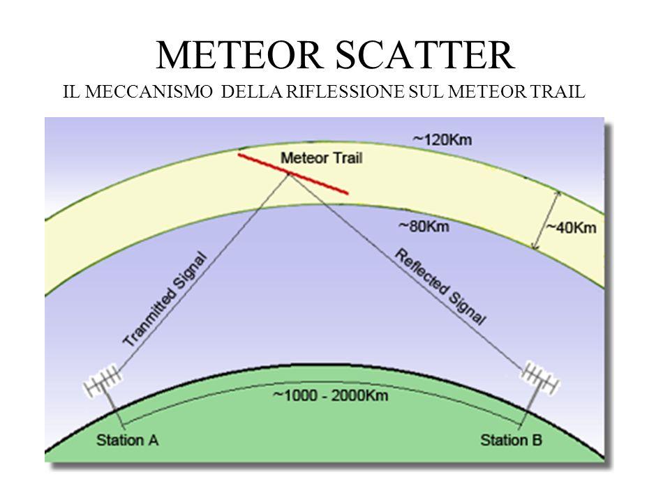 METEOR SCATTER IL MECCANISMO DELLA RIFLESSIONE SUL METEOR TRAIL