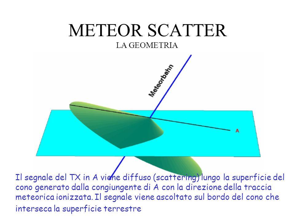 METEOR SCATTER LA GEOMETRIA