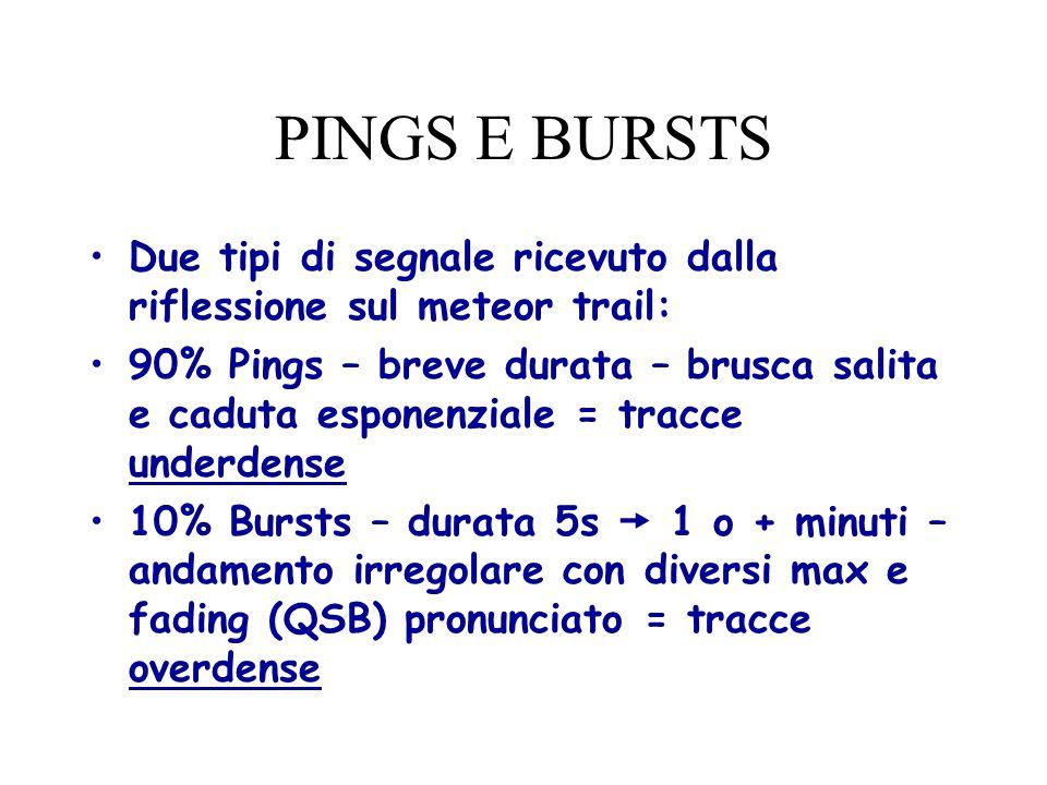 PINGS E BURSTS Due tipi di segnale ricevuto dalla riflessione sul meteor trail: