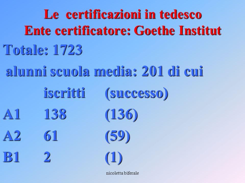 Le certificazioni in tedesco Ente certificatore: Goethe Institut